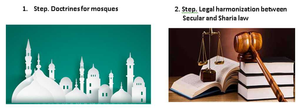Doctrines for Mosques and Legal Harmonization Between Secular and Sharia Law