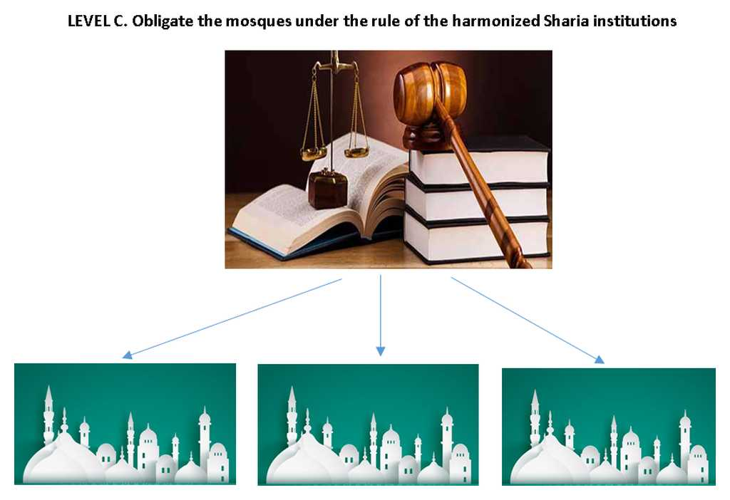 Level C. Obligate the Mosques Under the Rule of The Harmonized Sharia Institutions