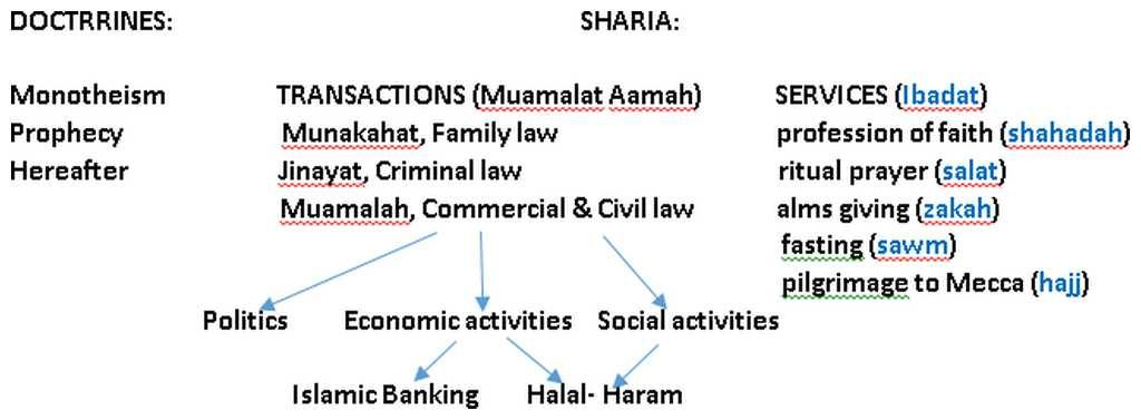 Sharia Transactions (Muamalat Aamah) and Services (Ibadat)